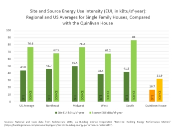 Site and Source Energy Use Intensity Comparisons. Image: Bradley Walters.