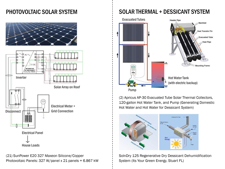 Solar Living House